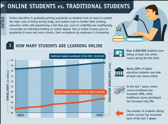 online courses vs traditional courses In-class courses: an examination of differences in learning outcomes lisa kirtman  on learning outcomes and compared an online course and a traditional.