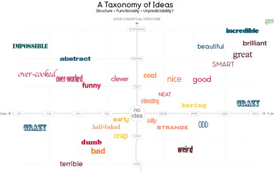 10-a-taxonomy-of-ideas